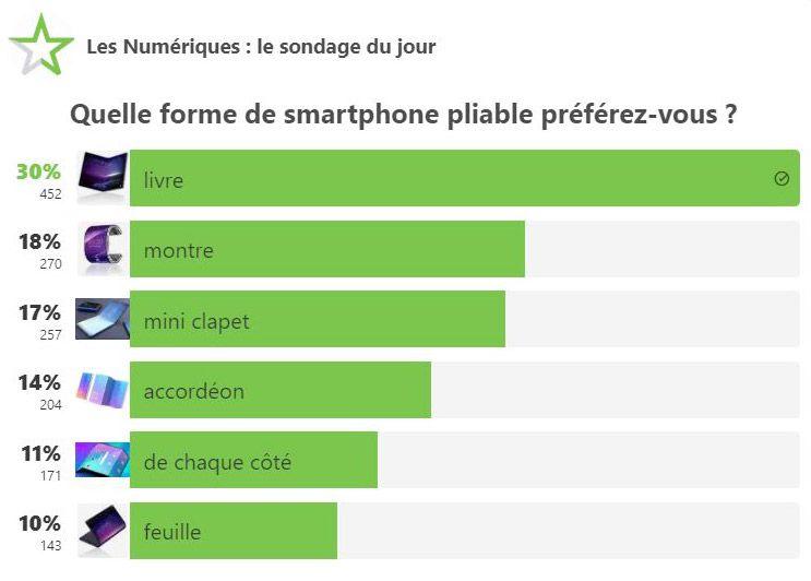 Sondage smartphone pliable